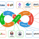 What is DevOps? DevOps Engineer Roles, Skills, Courses, Certification